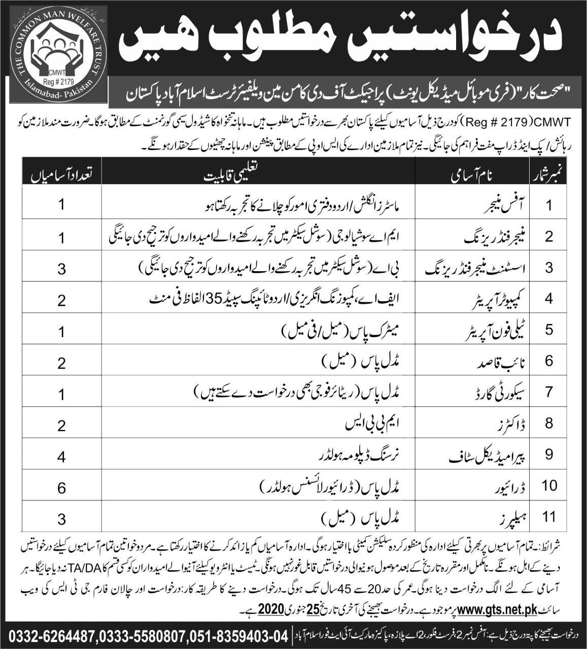 The Common Man Welfare Trust CMWT Islamabad Jobs 2020 Pakistan