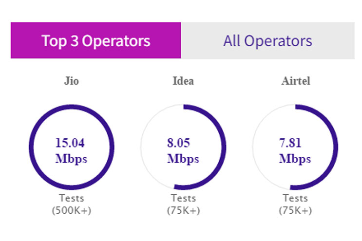 Fastest Mobile 4G Network In India