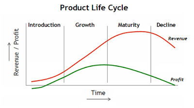 Kurva Tahapan Product Life Cycle