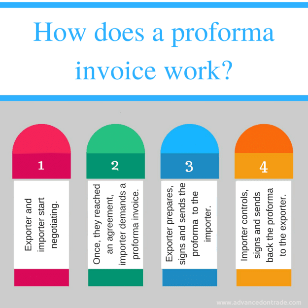 Proforma invoice issuance and control process