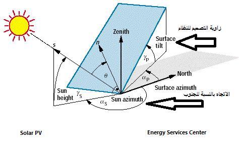 زاوية ميل /زاوية توجيه  الألواح الشمسية