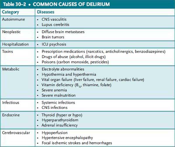 common causes of delirium