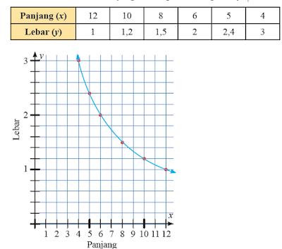 kunci jawaban matematika kelas 7 halaman 53 - 62  uji kompetensi 5