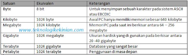 daftar satuan data