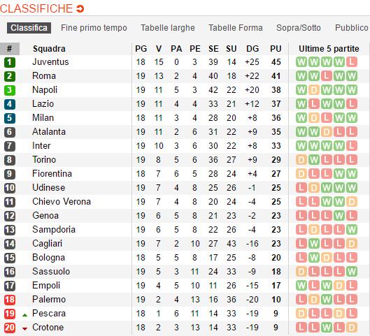 Risultati Serie A giornata 19 Classifica girone di andata