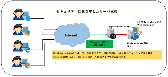 nginx リバースプロキシ + II6 によるサーバ構成