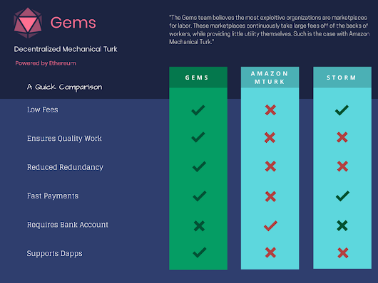 How Gems plans to revolutionize the Micro Tasks industry