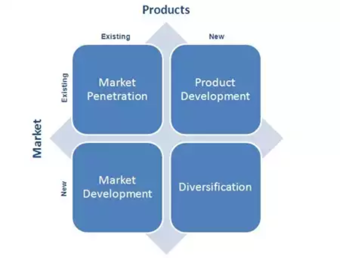 product development and marketing mix In this article we'll cover the four ps of marketing and their interaction with marketing mix and any brand or product cleveland web design and development.