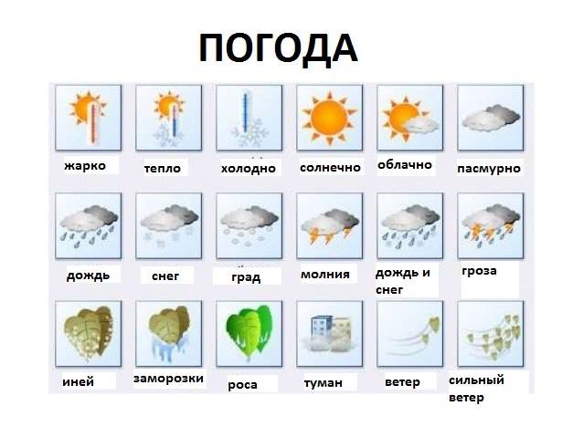 weather in #Russian
