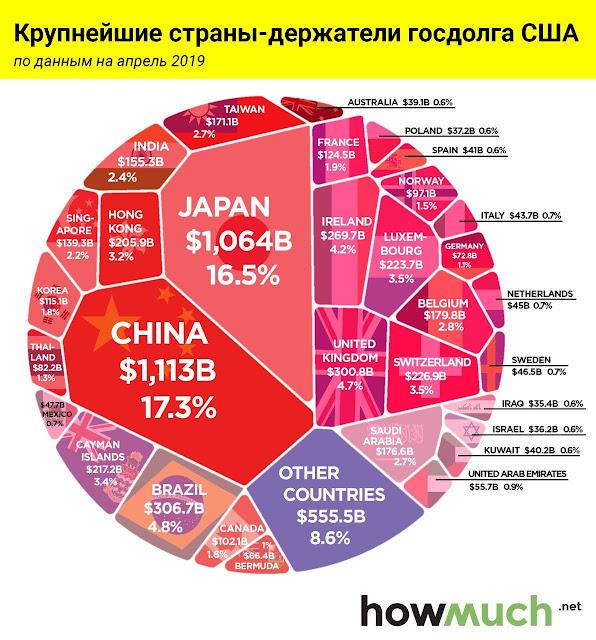 Крупнейшие страны-держатели госдолга США