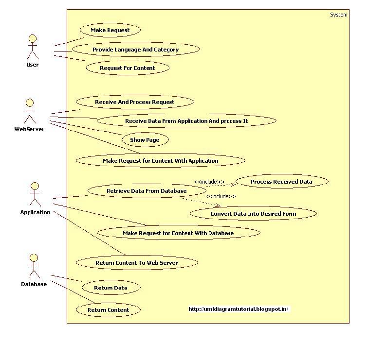Unified Modeling Language: December 2012