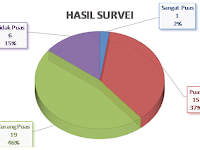 "Mengukur Setahun Kinerja DEMA ""Ihsan-Alif : 48% Kurang Puas"