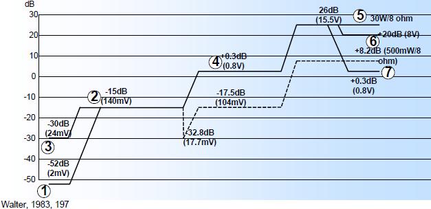 Gambar 6.66: Grafik Audio Level Untuk Penguat Pada Gambar 6.59