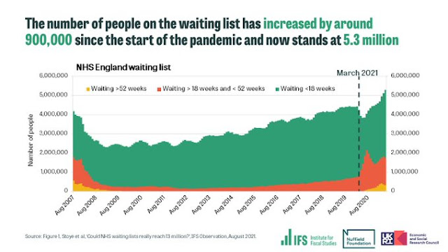 UK NHS waiting lists to August 2021