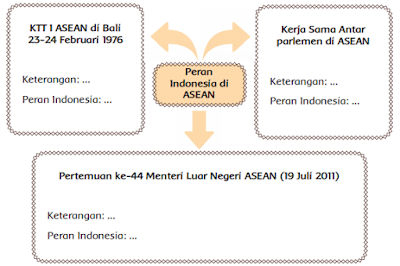 peta pikiran Peran Indonesia di ASEAN www.simplenews.me