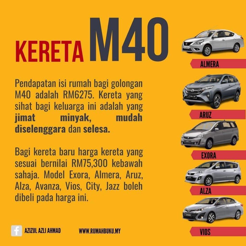 panduan beli kereta ikut gaji dan harga kereta