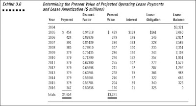 Converting Operating Leases to Capital Leases