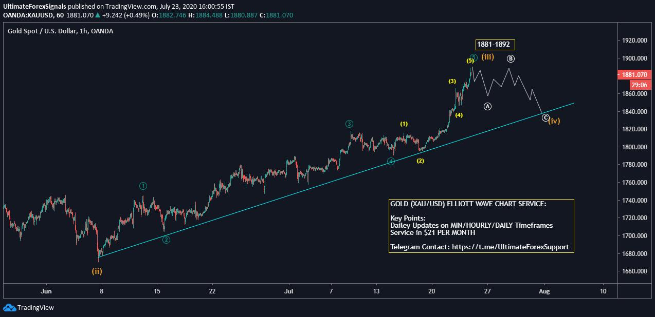 Gold wave analysis