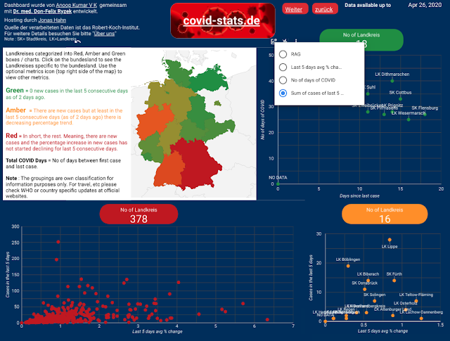 covid-stats.de, RAG visualization of Germany COVID-19
