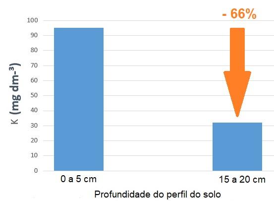 Gráfico - Comparação do teor de k no solo