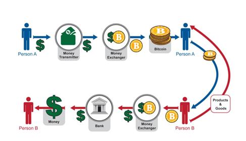 Fpga bitcoin miner schematics / 3d printed bitcoin