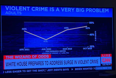 CNN graph with time on X axis running from right to left instead of left to right.