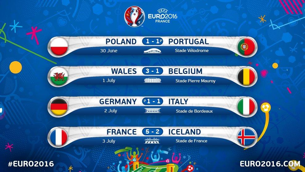 Jadwal Perempatfinal Piala Eropa 2016 (Euro 2016)
