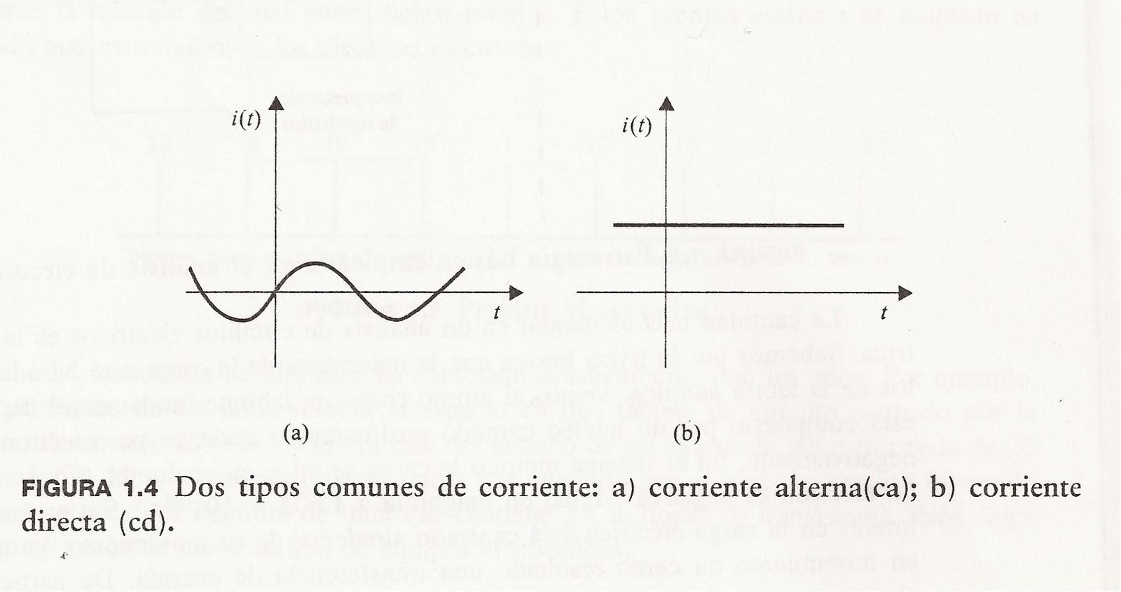 Circuito De Electronica : Lab circuitos electronicos ii
