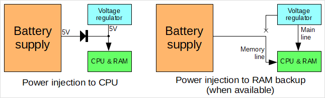 Powering the CPU of the car audio device