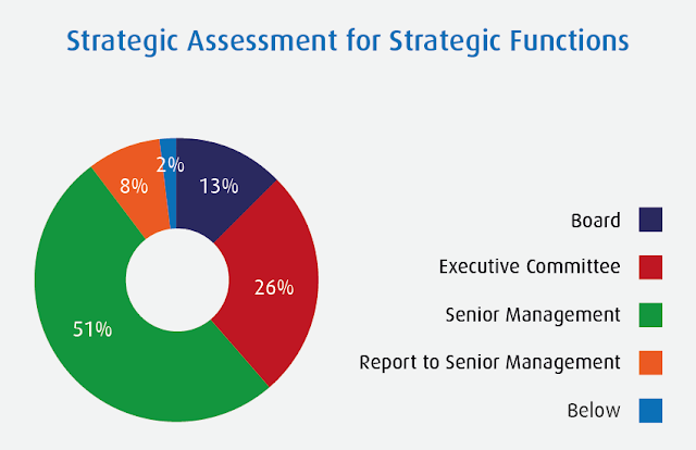 Why is it important to have a leadership style assessment done?