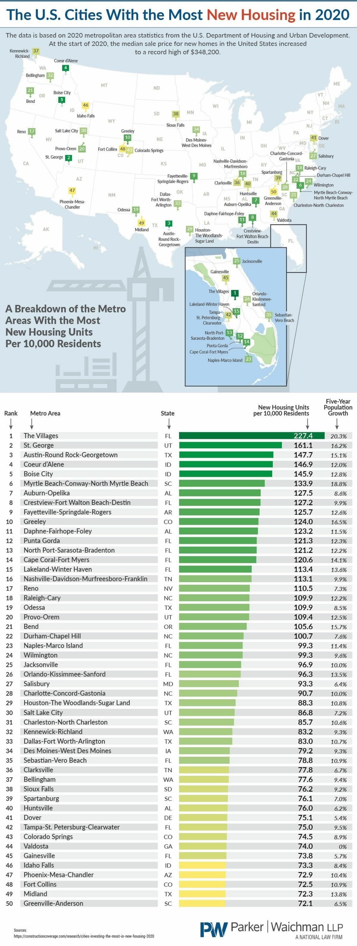 The U.S. Cities With The Most New Housing In 2020 #infographic