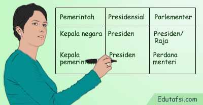 Perbandingan sistem pemerintahan presidensial dan parlementer
