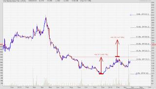 Chart pattern saham VIVA