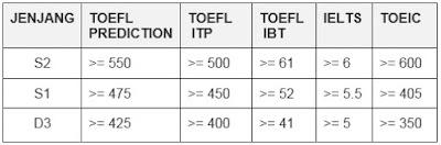Lowongan Kerja Terbaru BUMN PT PLN (Persero) - Sertifikasi kemampuan Bahasa Inggris