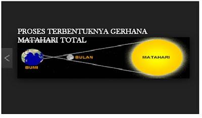 Melihat Gerhana Matahari Total Secara Langsung  Berakibat Kebutaan !!!