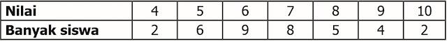 Kunci Jawaban Senang Belajar Matematika Kls 5 Halaman 233