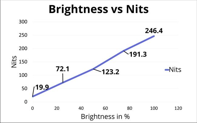 The chart of Display brightness vs nits at 0%, 25%, 50%, 75%, and 100% of screen brightness.