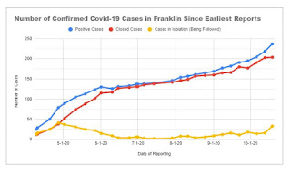 Franklin has 33 active cases (all in quarantine)
