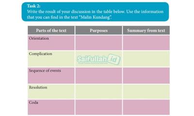 Jawaban Soal Task 2 Chapter 13 Halaman 175 Part of the text Malin Kundang