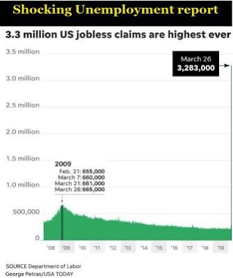 3.3 million people unemploye in America