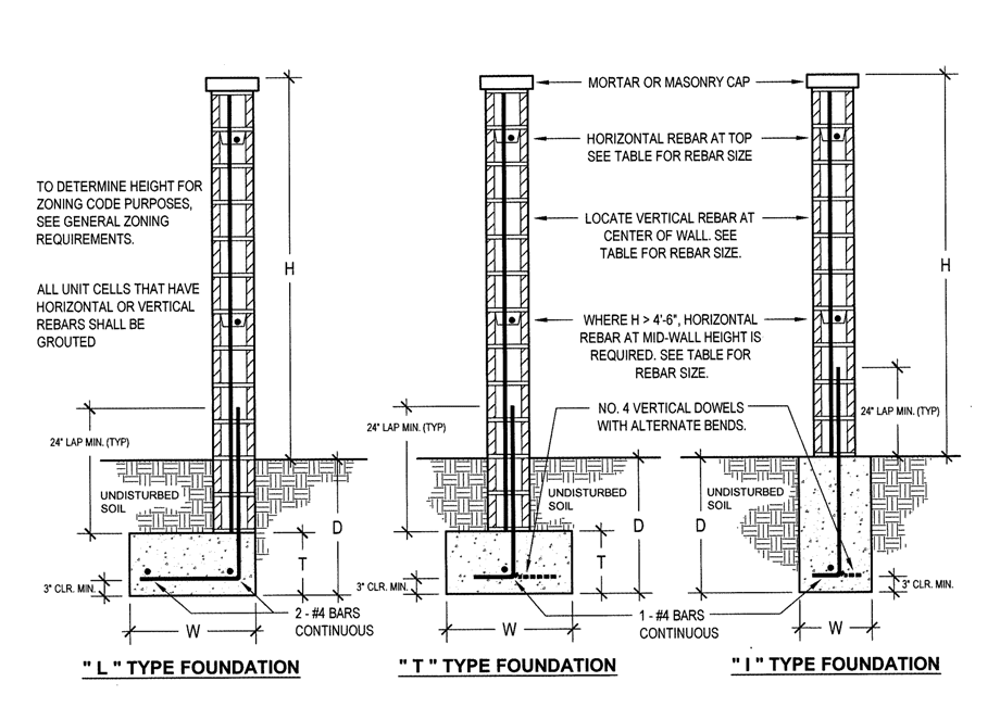 Rebar Detailing School : Rebar in footing pad design