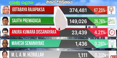 election result 2019-matara