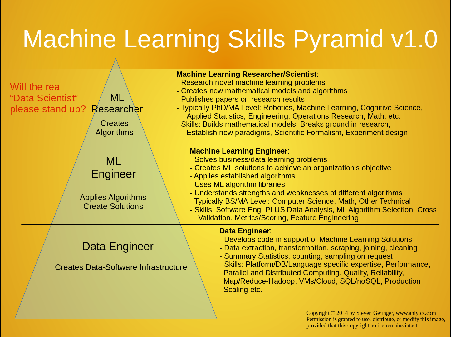 Machine Learning is changing the world. This is how you ...