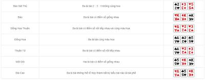 Tìm hiểu về các kiểu bài trong game bài Trác Kim Hoa