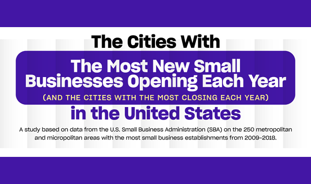 The Cities With the Most Small Businesses Opening Each Year in the United States