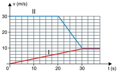 UNESP 2021: Um veículo (I) está parado em uma rodovia retilínea quando, no instante t = 0, outro veículo (II) passa por ele com velocidade escalar de 30 m/s.