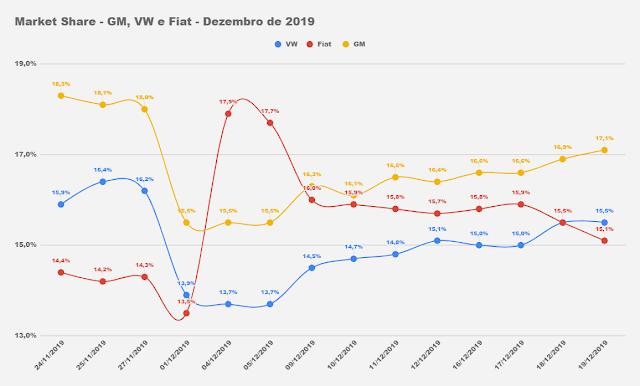 Os carros mais vendidos do Brasil em 2019 - dezembro