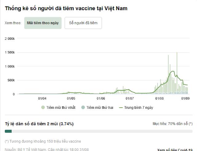 Tiêm nhanh vaccine mũi 2 - lối thoát duy nhất để 'rã băng' cho TP.HCM -Ảnh 6