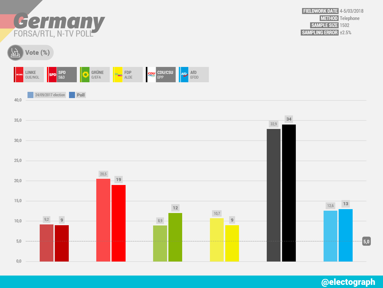 GERMANY Forsa poll chart for RTL and n-tv, March 2018