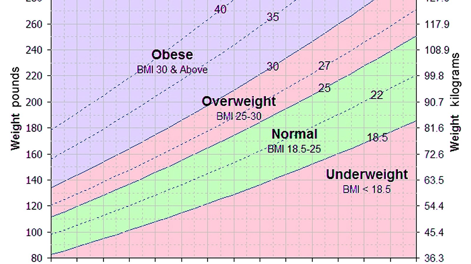 chart for body mass index